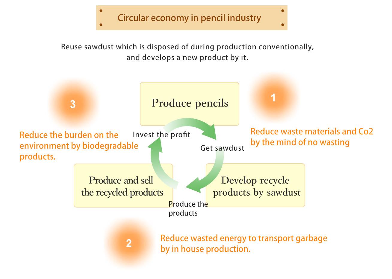 Circular economy in pencil industry