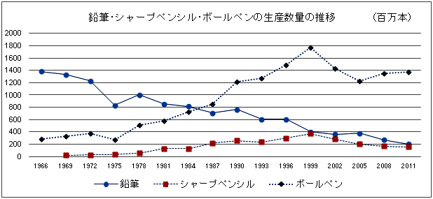 Changes in the production amount of wooden pencils, mechanical pencils, and ball point pens (a million)