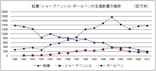 鉛筆・シャープペンシル・ボールペーンの生産量の推移