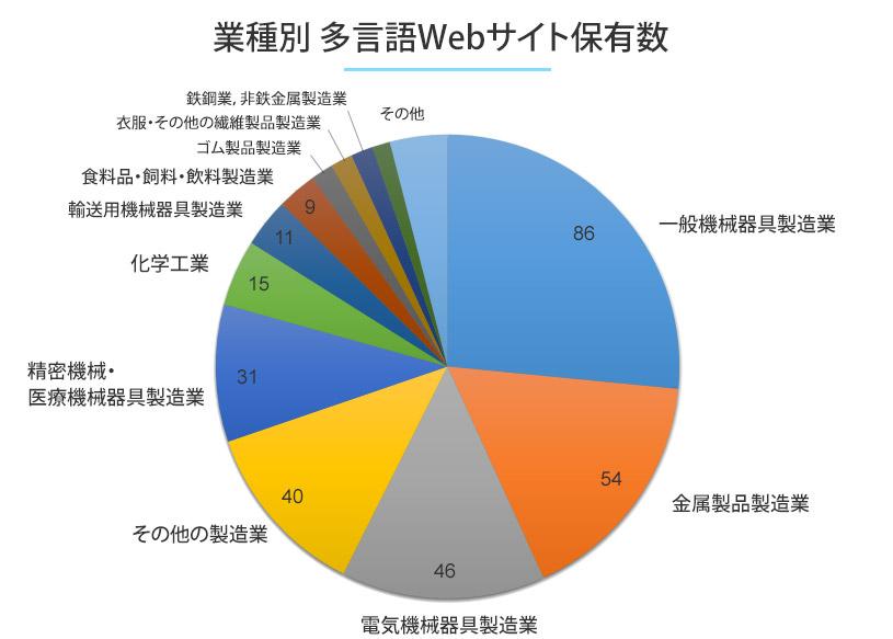 業種別 多言語Webサイト保有数